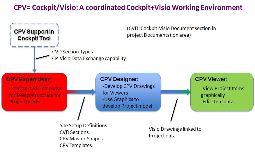Cockpit Visio User Levels - Cognition Support Wiki